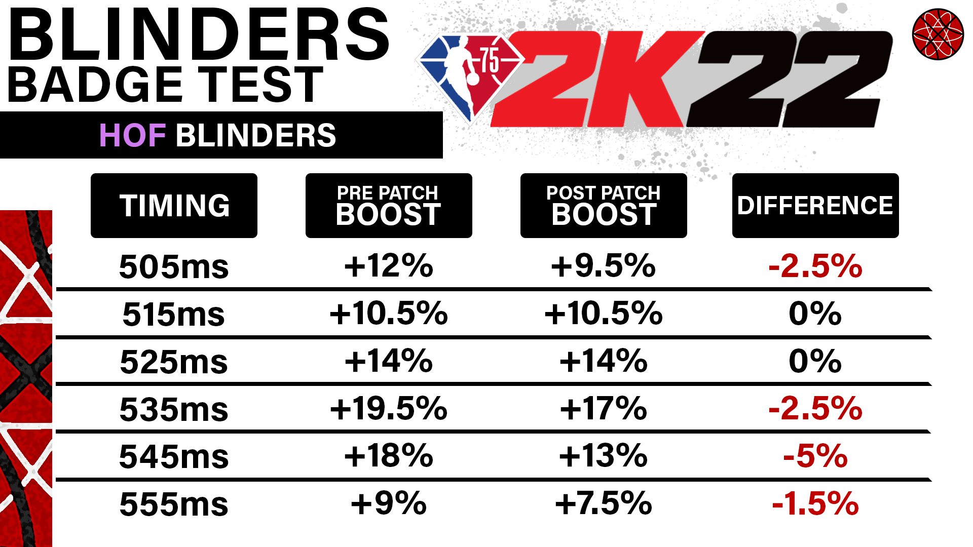2k22 blinders test results graphic