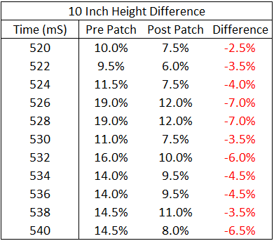 Mistmatch Expert 10 inch difference