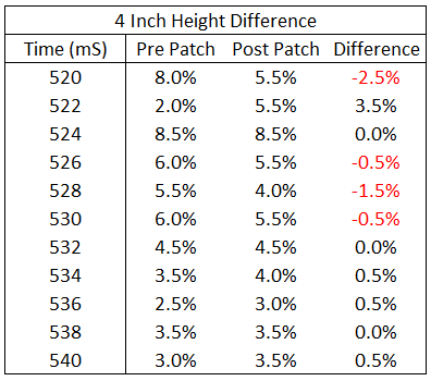 Mistmatch Expert 4 inch difference