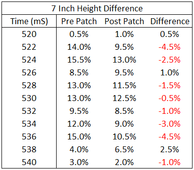 Mistmatch Expert 7 inch difference
