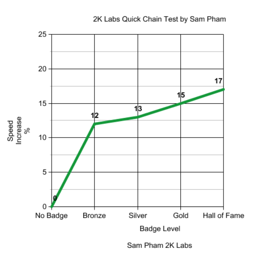 2k22 Quick Chain Badge Test Results Graph